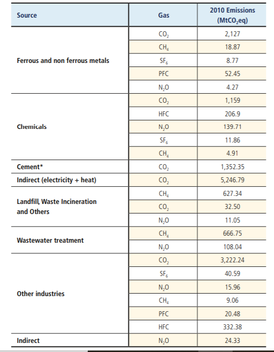 Table of 2010 direct and in-direct industrial GHG emissions by source and gas. Taken from IPCC AR5 report, 2015