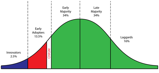 The technology adoption lifecycle curve, edited to reflect Moore's theory of 'the chasm'