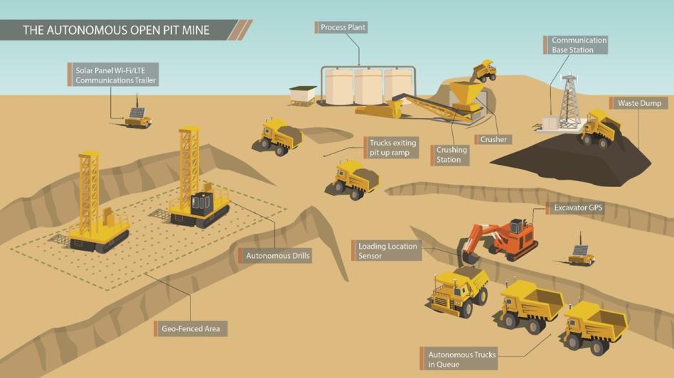 Conceptual diagram showing the different elements of an autonomous open-pit mine. Image: Autonomous Correct